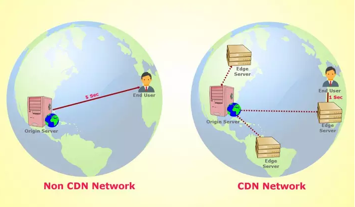 Two global maps show the difference between non CDN networks and CDN networks