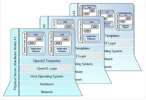 OpenVZ.jpg