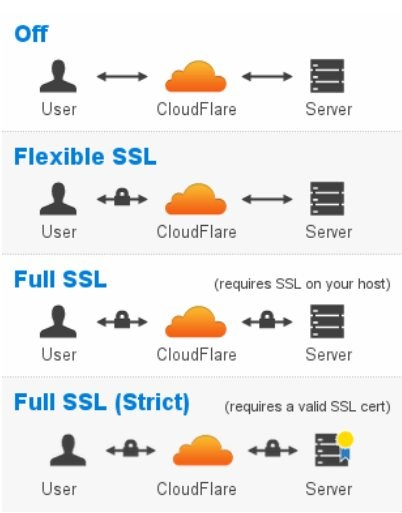 issues_cloudflare_01