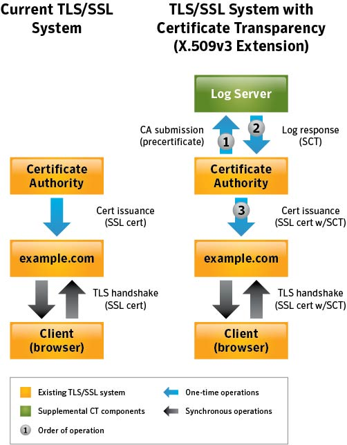 What Is Certificate Transparency Ssl Certificates Namecheap