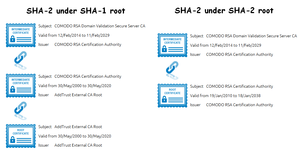 Incomplete certificate chain on Windows servers - SSL Certificates